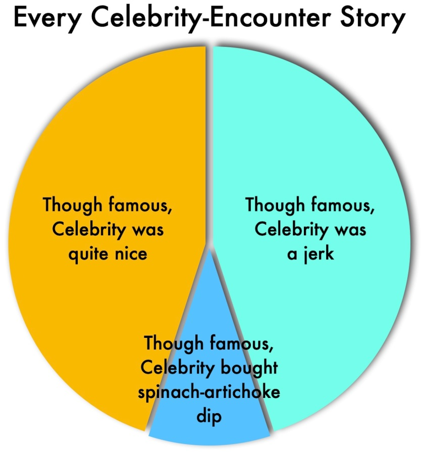 Pie chart. Large wedge: 'Though famous, Celebrity was quite nice'. Equally large wedge: 'Though famous, Celebrity was a jerk'. Smaller wedge: 'Though famous, celebrity bought spinach-artichoke dip'.