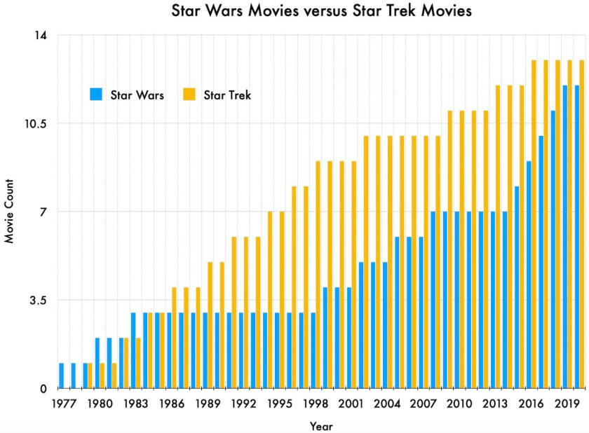 Bar chart showing the count of Star Wars and of Star Trek movies, per year, 1977 to 2020. Star Wars has a lead from 1977 to 1985; after that Star Trek takes the lead and never loses it again, although by 2019 Star Wars comes close to tying it.